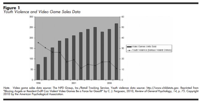 violence vs games graph