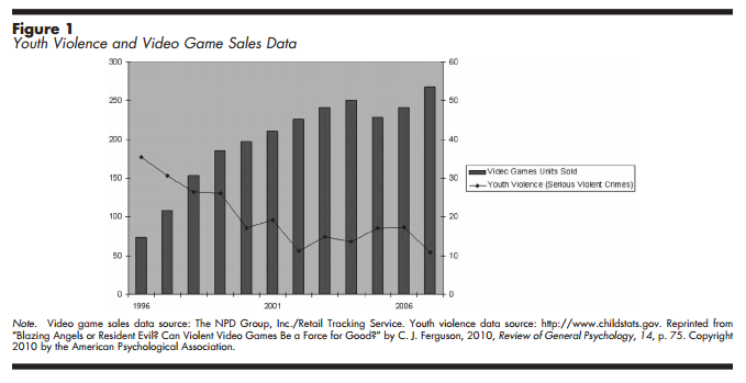 violence vs games graph